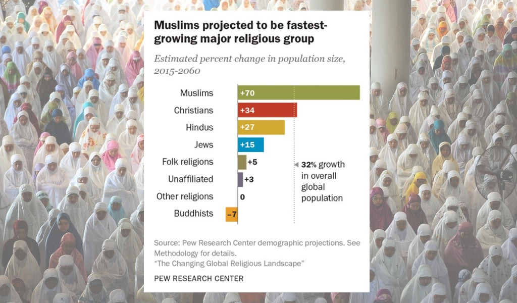 Why Muslims are the world's fastest-growing religious group