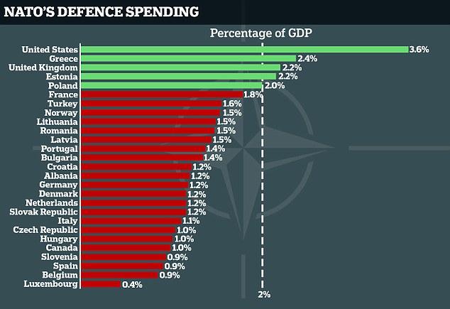 stat NATO